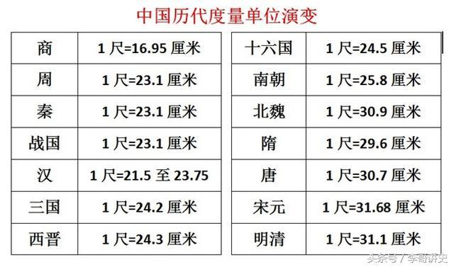 中国历史上6位身高超过2米的皇帝,最后两位竟然比姚明还高