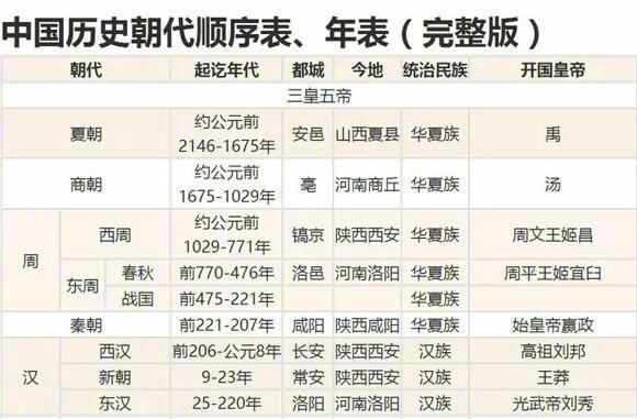 三张表,三段话,轻松了解中国历史