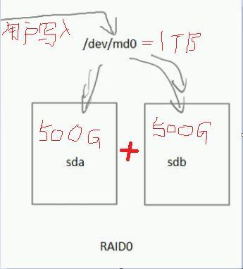 RAID磁盘阵列简介-纯个人整理,简单易懂
