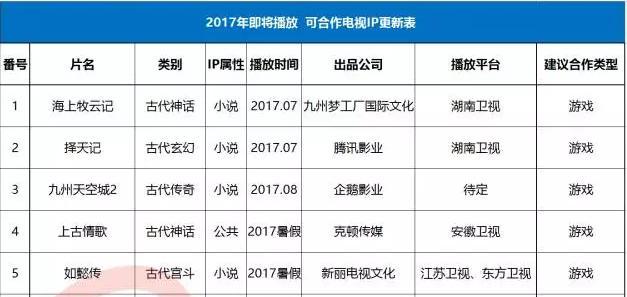 83部2017年可合作的IP列表(电视剧、网剧篇)