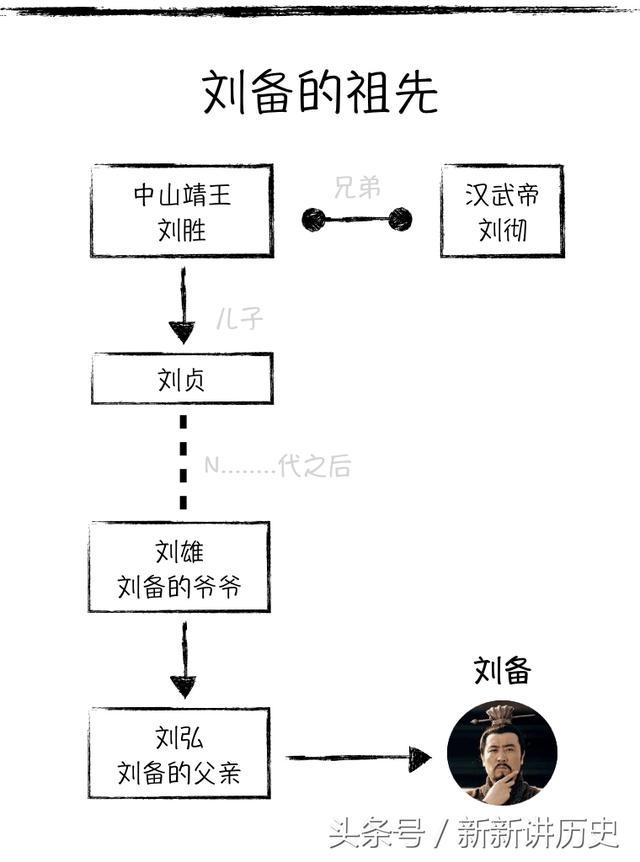秒懂历史:刘备穿越300年认祖归宗,中山靖王却有120多位儿子