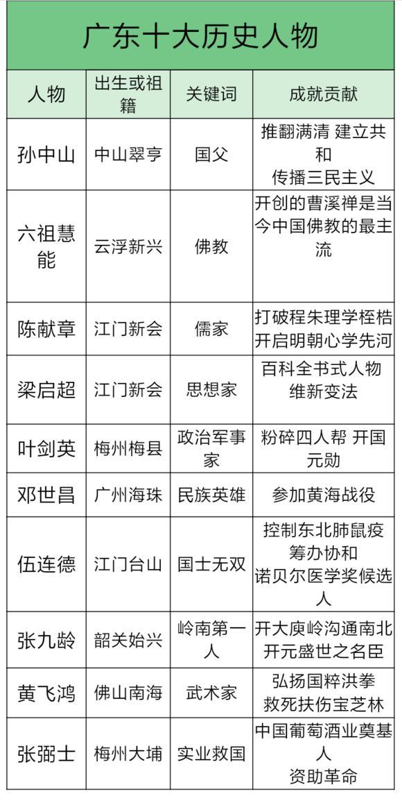 广东十大历史人物:广东果然人才辈出,江门表现不俗