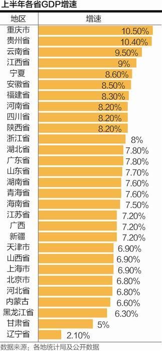 20省经济增速超全国平均水平 神话人物附身记渝黔滇暂居前三_财经