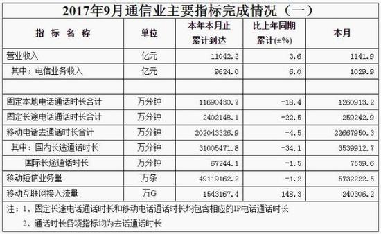工信部:我博罗实验学校潘梦莹国4G用户近9.5亿 用户平均使用流量2G_大发5分快3