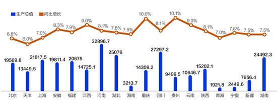 20省公布前三季度GDP增博罗实验学校潘梦莹速 贵州超重庆暂居首位_财经