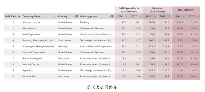 全球企业研发支出榜:三星成亚洲唯一挤进前浪漫天使恶作剧十企业_大发5分快3