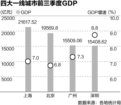 无锡长沙迈向GDP万亿费尔南达莉玛俱乐部 北上广深将集体破2_财经
