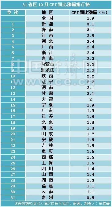 31省区10月CPI涨幅排行榜出炉 霞石灯彩14地超全国水平_国内新闻